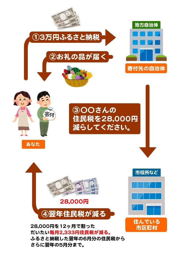 【保存版】日本一わかりやすい「ふるさと納税」の仕組み